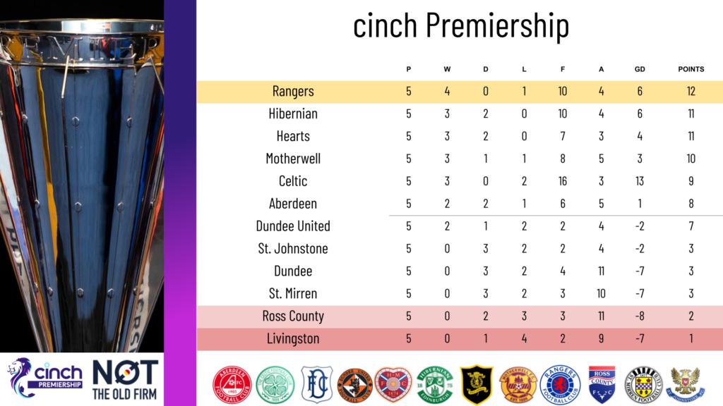 Scottish premiership table